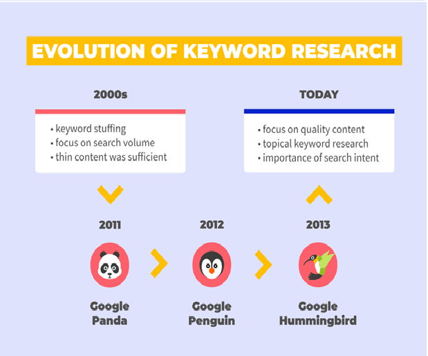 how to do on page seo in 2020