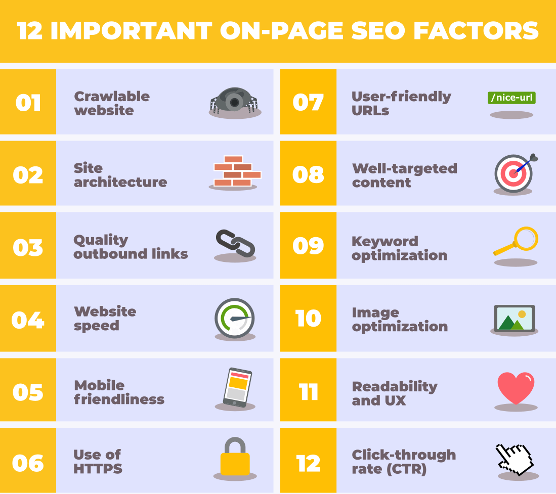 how to do on page seo in 2020?